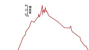 高度グラフ12-19.jpg